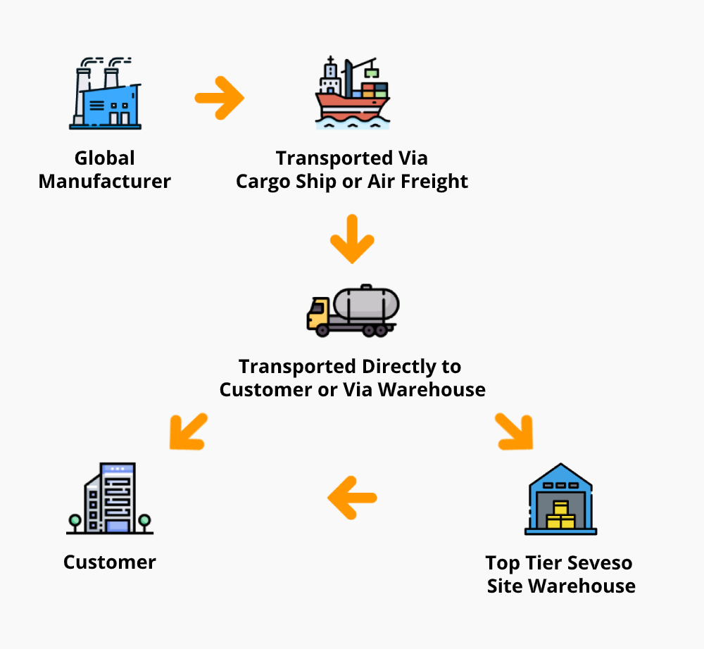 Supply Chain Solutions - Connected at every stage